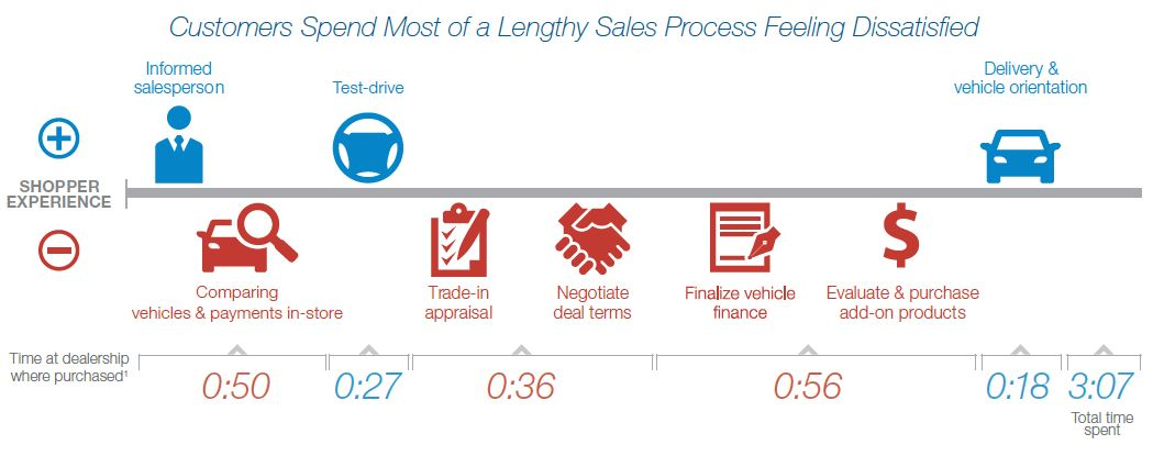 Customer Dissatisfaction Timeline