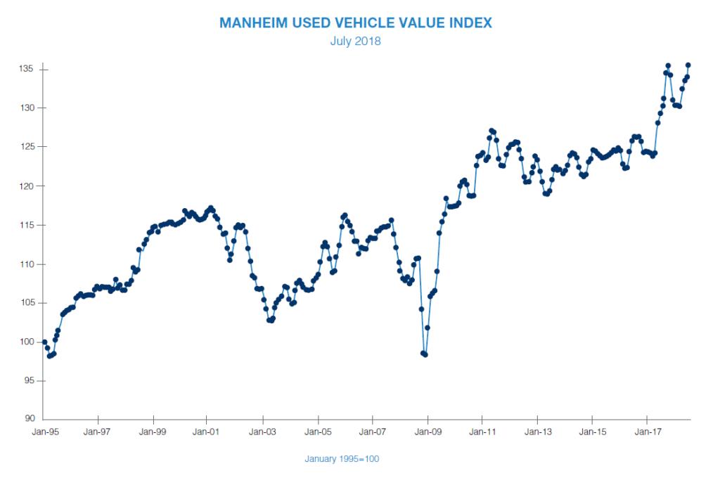 Manheim used vehicle value index - July 2
