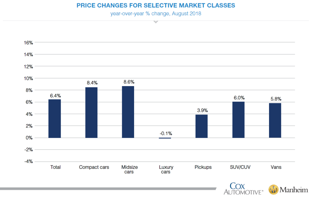 Price Changes for Selective Market Classes