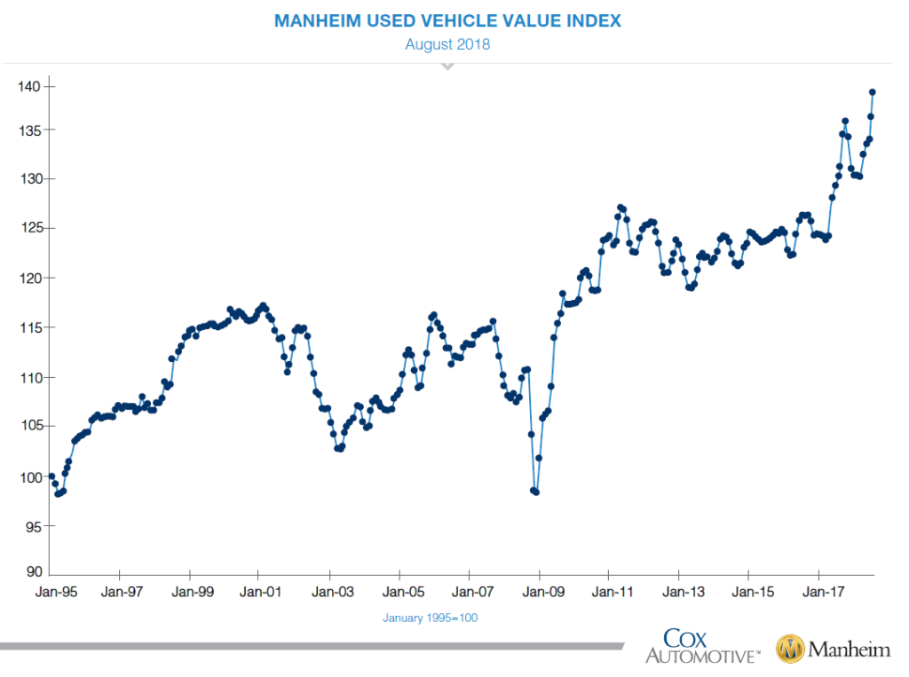 Manheim Used Vehicle Value Index August 2018