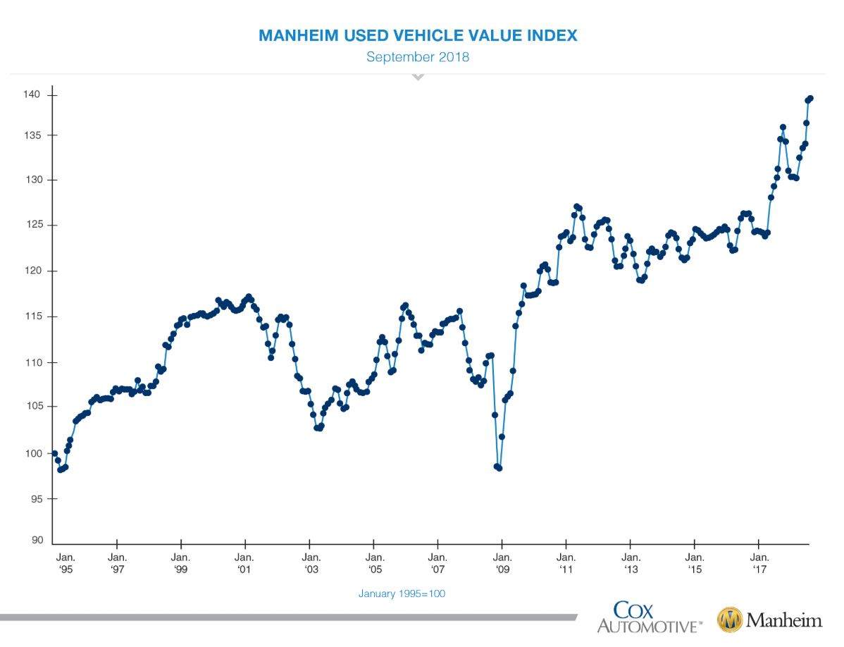 According to Manheim, wholesale used vehicle prices increased 0.14 percent month over month in September.