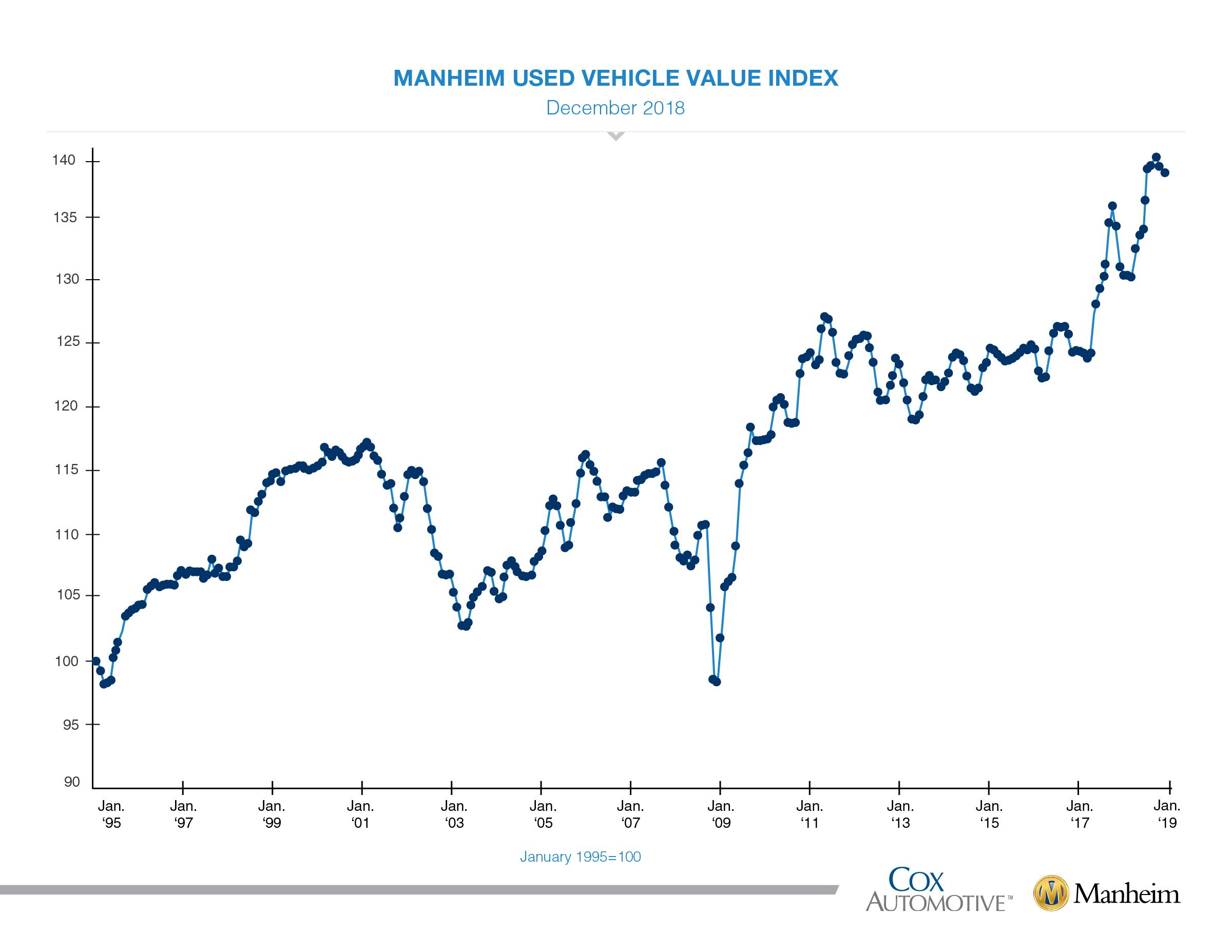 010218 cox muuvi charts december index graphic