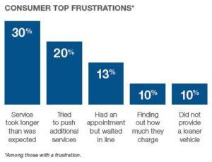 Consumer top frustrations