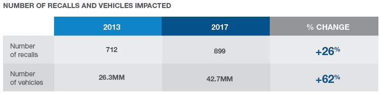 Number of vehicle recalls