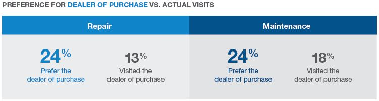 Preference for dealer of purchase