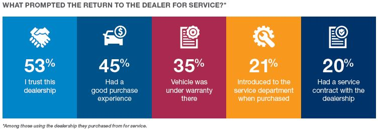Reason return to dealer of purchase for service