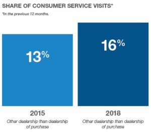 Share of consumer service visits 2015 vs 2018