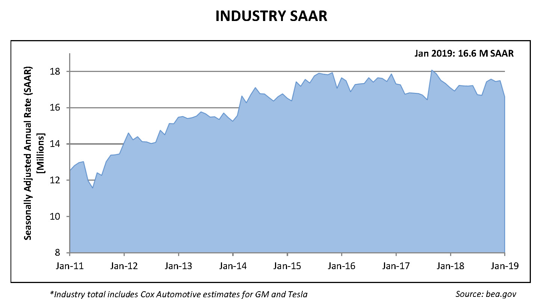 Industry saar chart