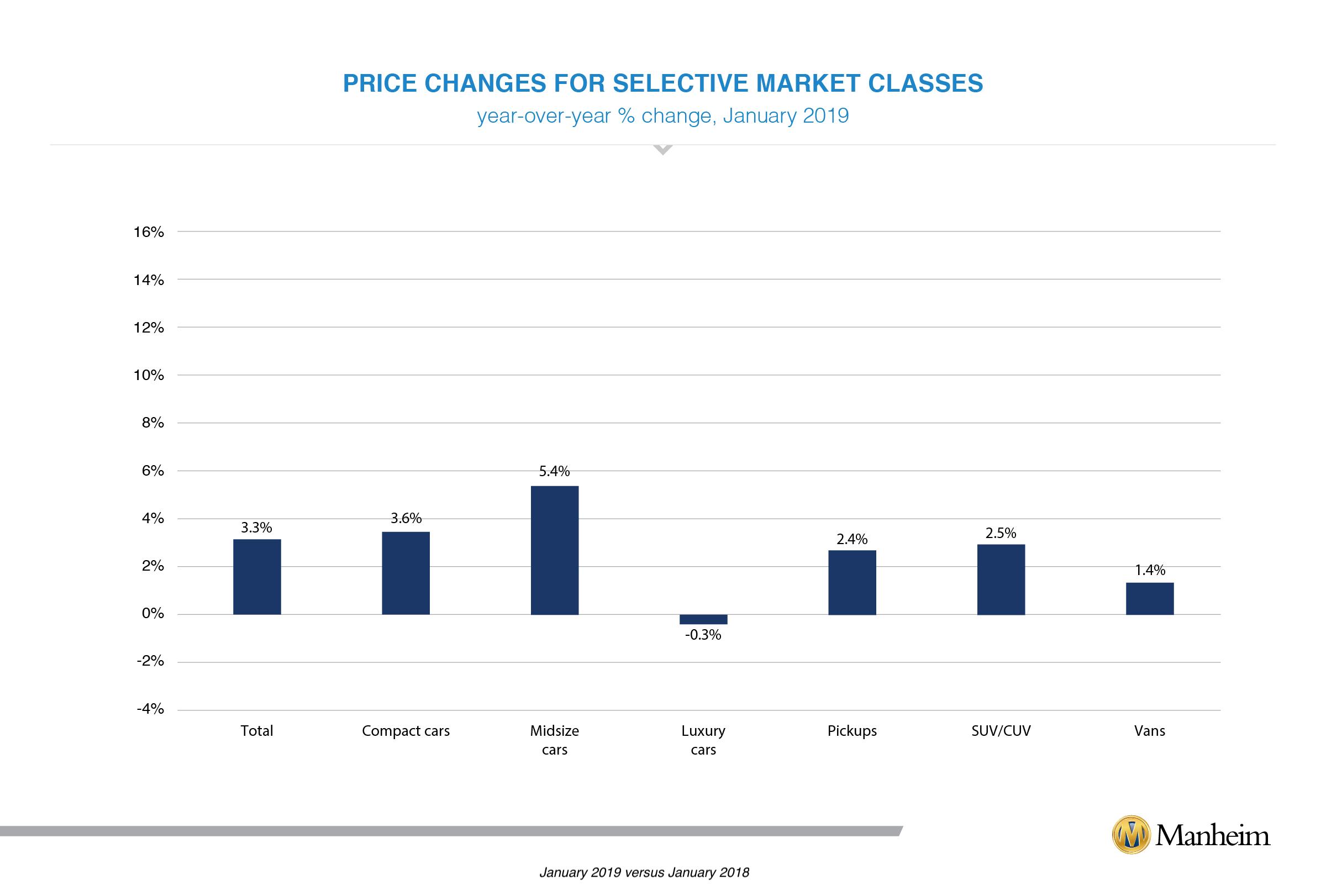 January 2019 muvvi selective market classes