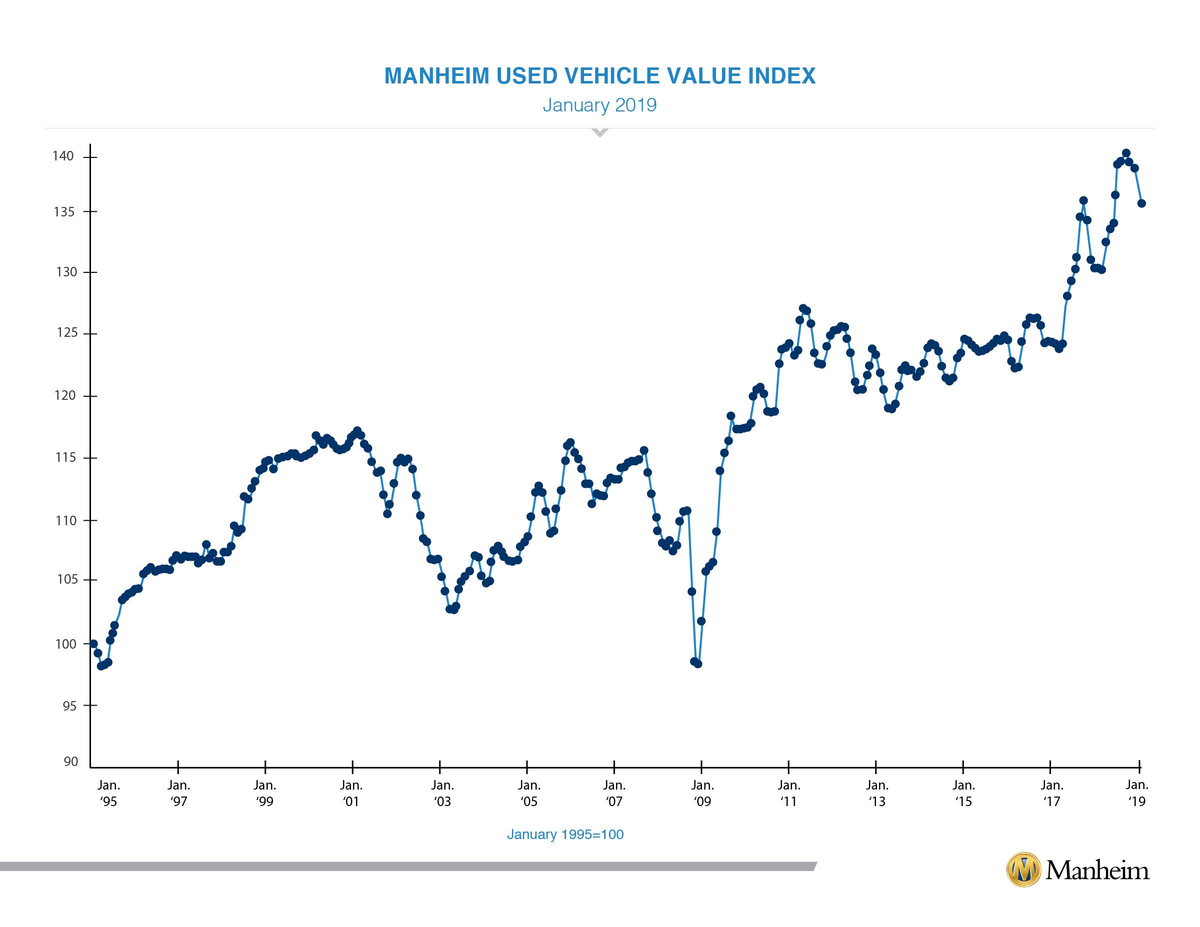 January 2019 muvvi index graph