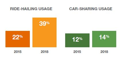 Ride hailing and car sharing usage 1