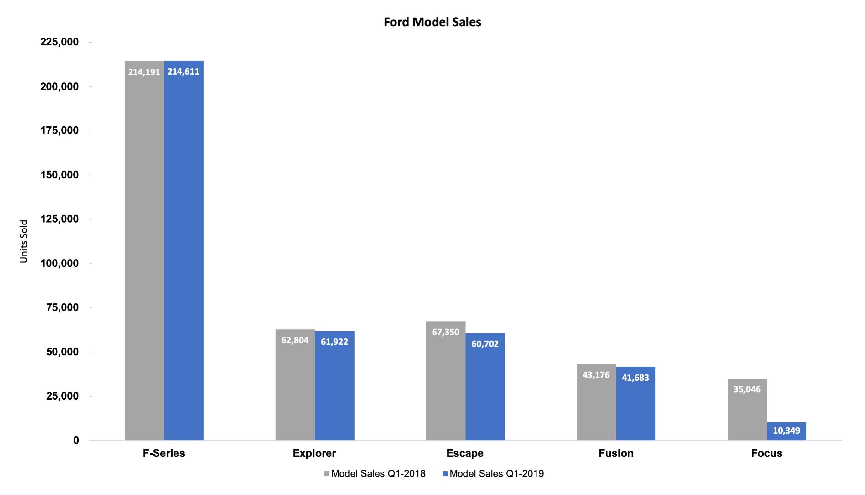 Ford model sales q1 2019