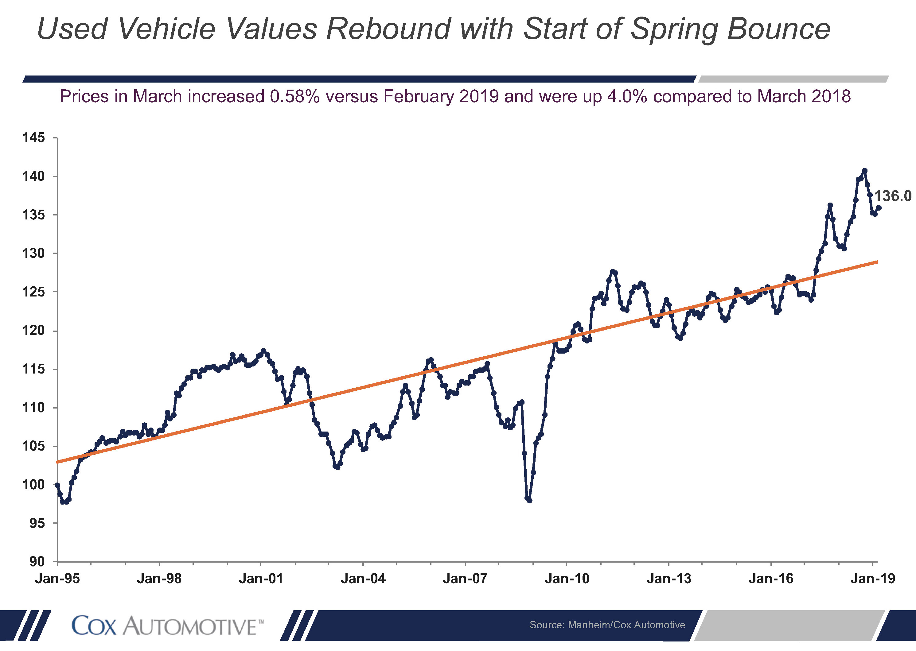 Used cars spring bounce graphic 2019